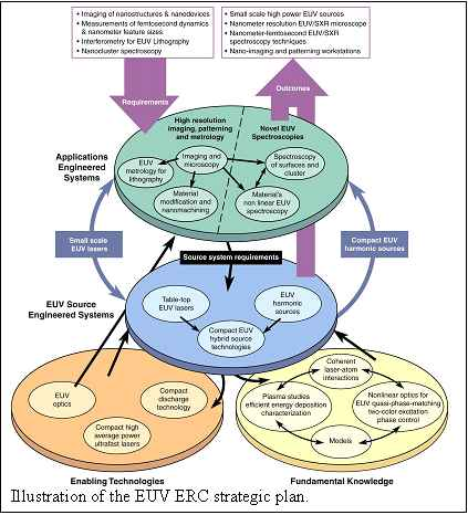 National Center for Research Resources - Strategic Plan 2009-2013